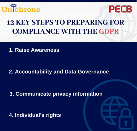 Top 12 Key Steps To Get Preparing For GDPR Infographic