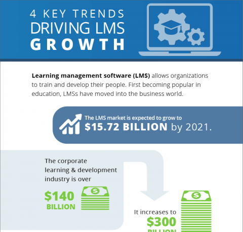 4 Key Trends Driving LMS Growth Infographic