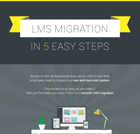 LMS Migration in 5 Easy Steps Infographic