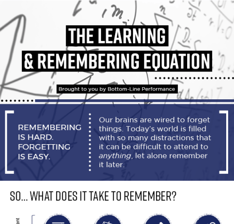 The Learning & Remembering Equation Infographic