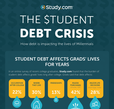How Student Debt is Dramatically Affecting Millennials' Lives Infographic