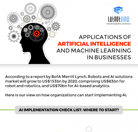 Applications of Artificial Intelligence and Machine Learning in Businesses Infographic