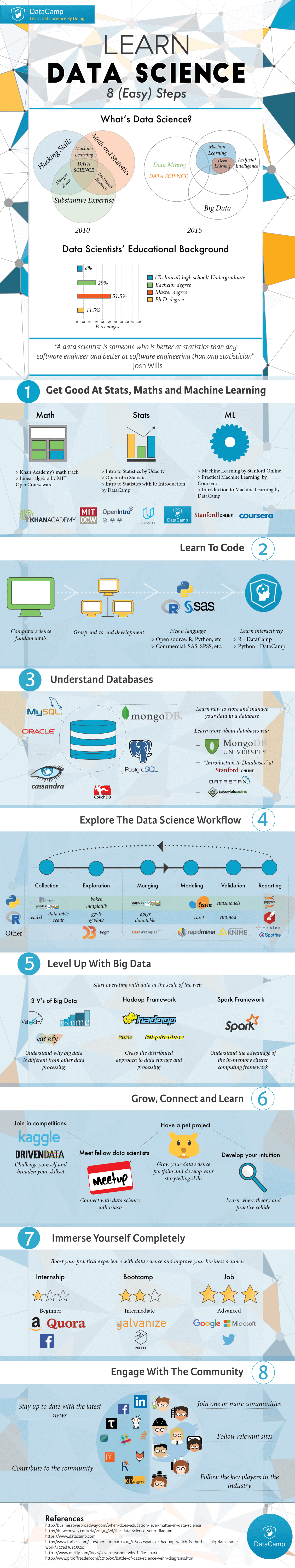 Learn Data Science Infographic