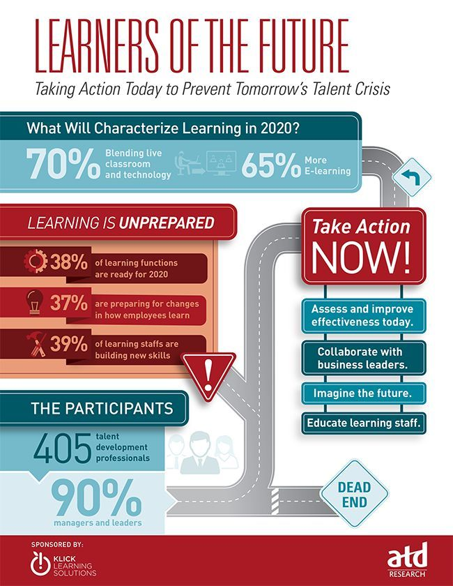 Learners of the Future Infographic