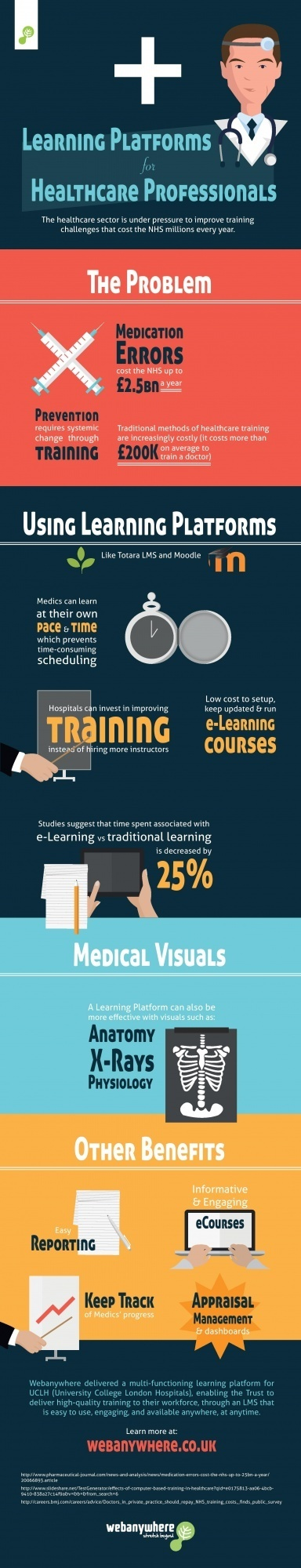 Learning Platforms for Healthcare Professionals Infographic