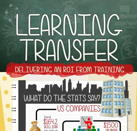 ROI from Training with Learning Transfer Infographic