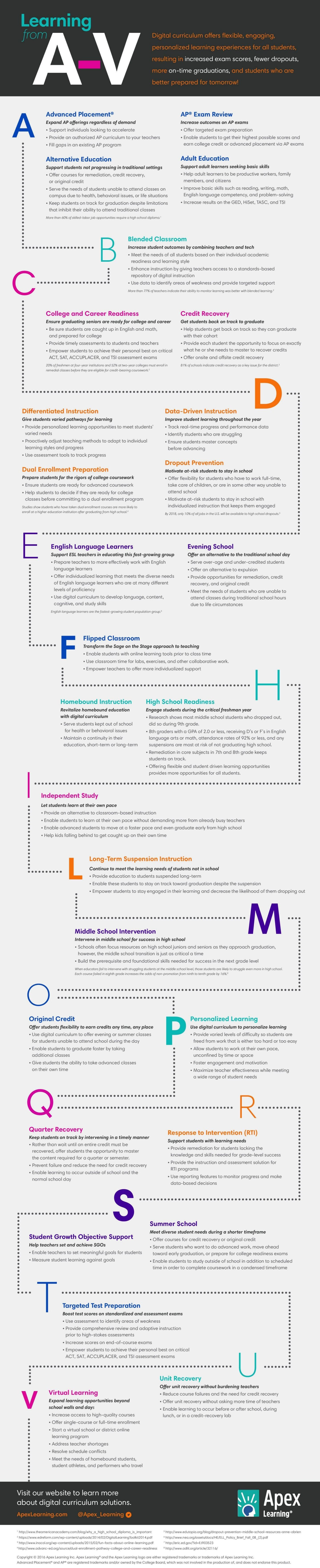 Digital Curriculum from A-V Infographic