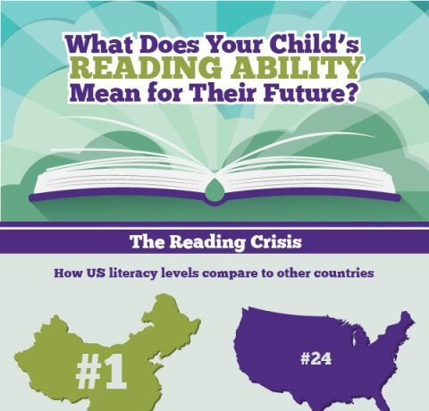 The Importance of Your Child's Reading Ability Infographic