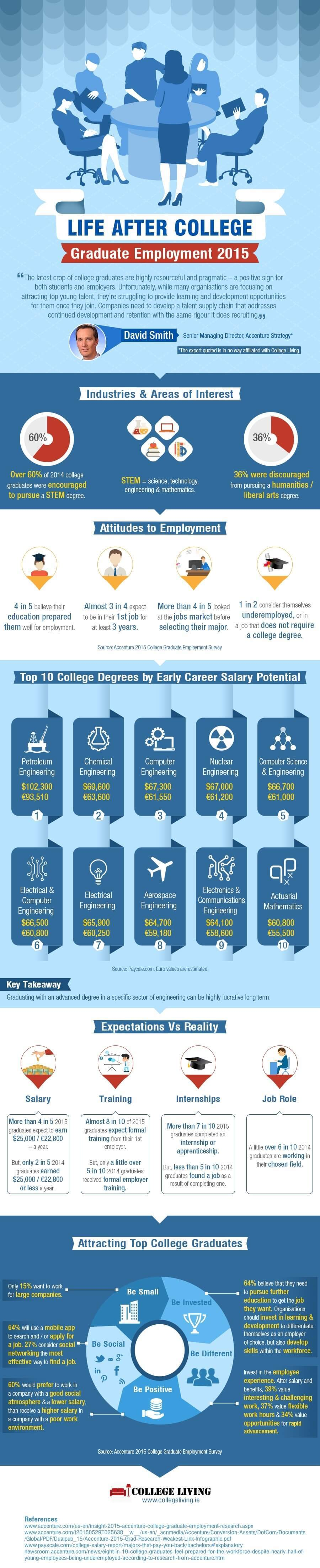 2015 Graduate Employment Infographic