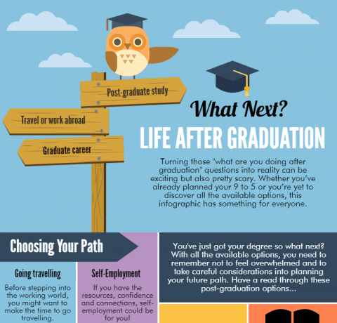 Life After Graduation - What's Next? Infographic