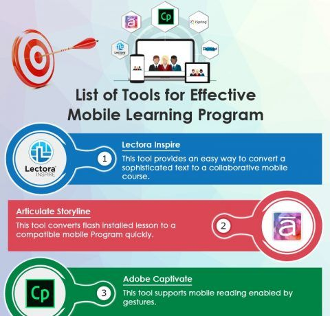 List Of Tools For Effective Mobile Learning Programme Infographic