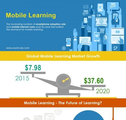 The Increasing Demand for Mobile Learning Infographic