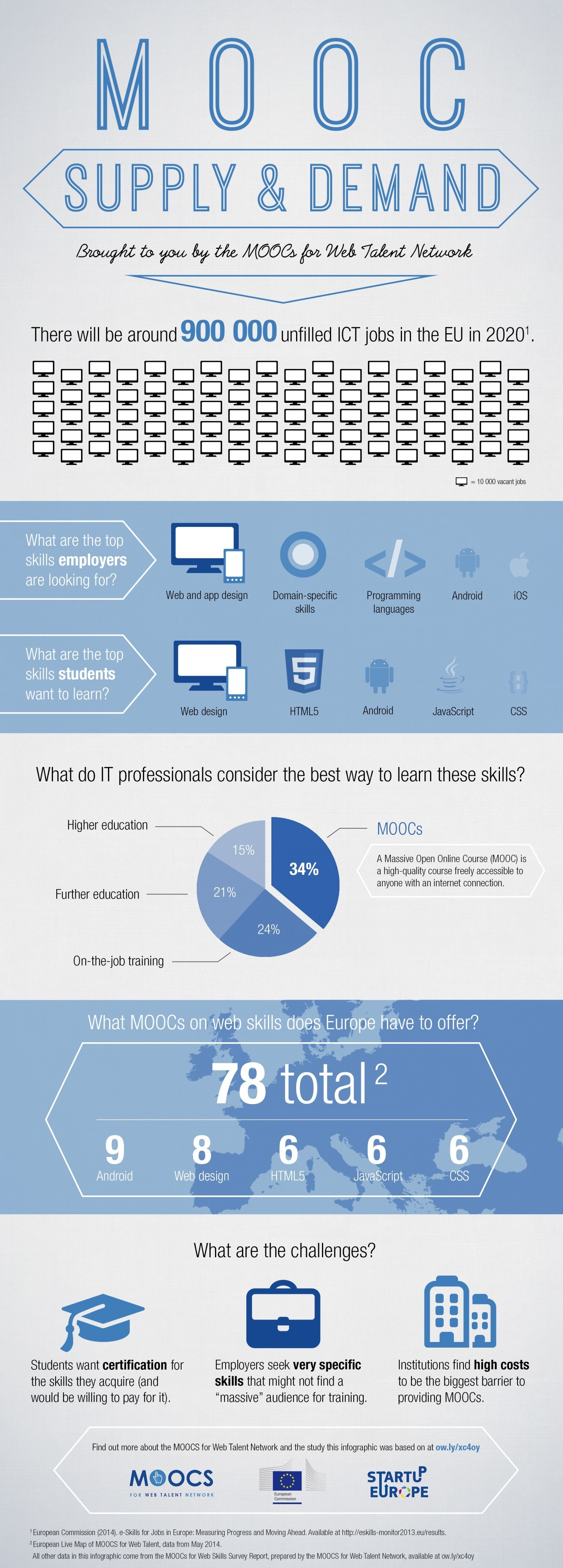 The Supply and Demand of MOOCs Infographic