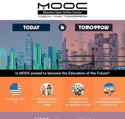 MOOC: Today and Tomorrow Infographic