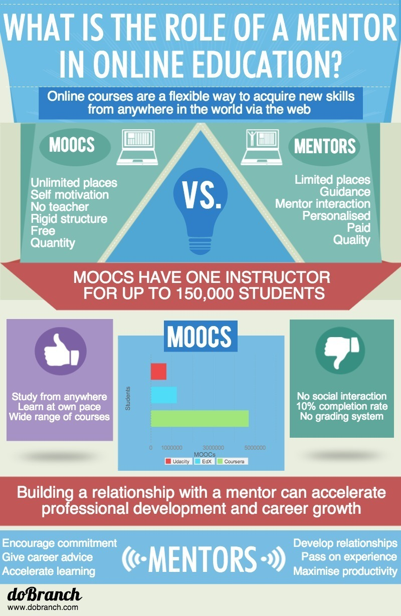 What is the role of a Mentor in Online Education? Infographic