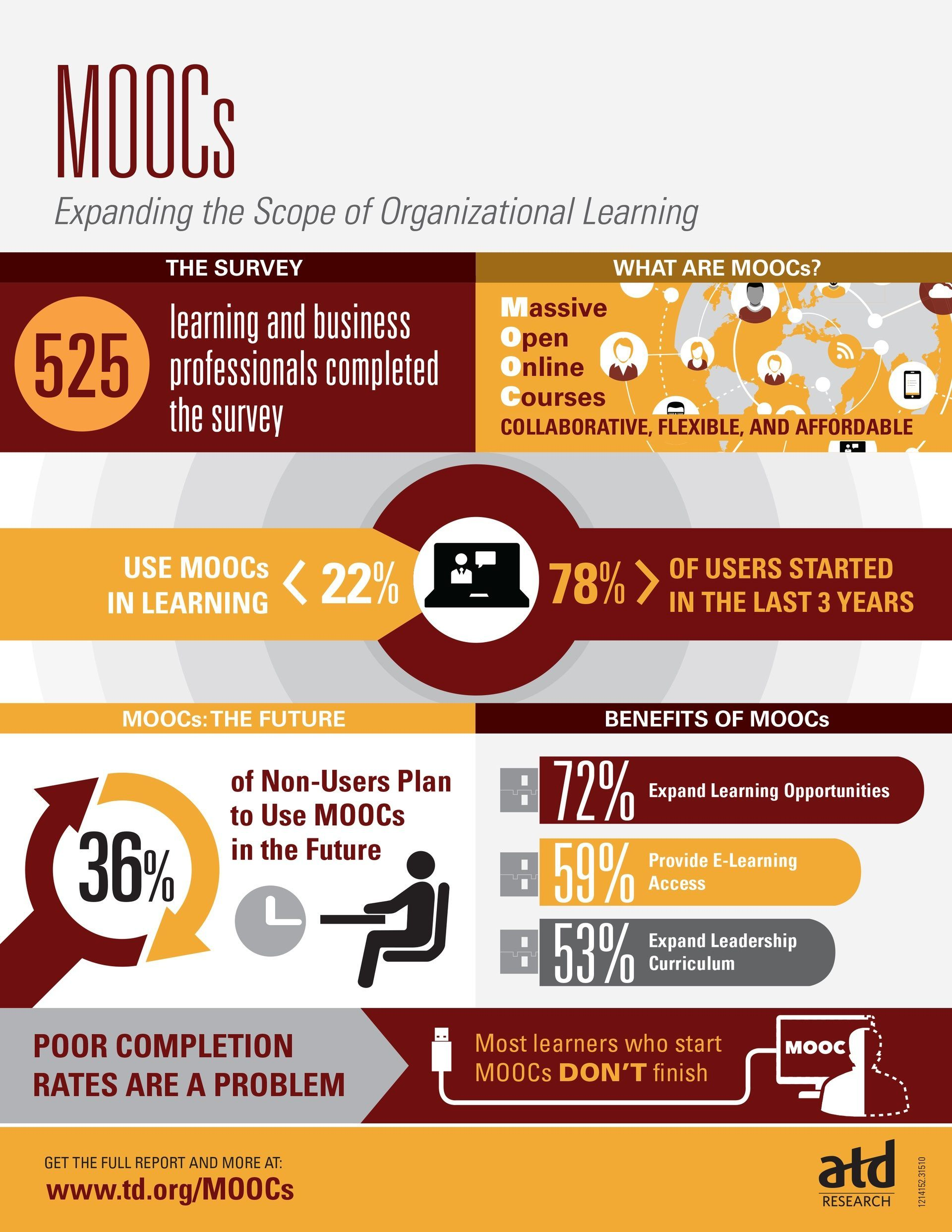 MOOCs: Expanding the Scope of Organizational Learning Infographic