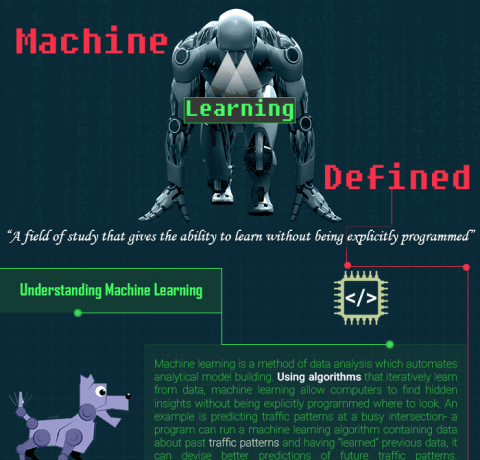 A Detailed Analysis Of AI And Machine Learning Infographic