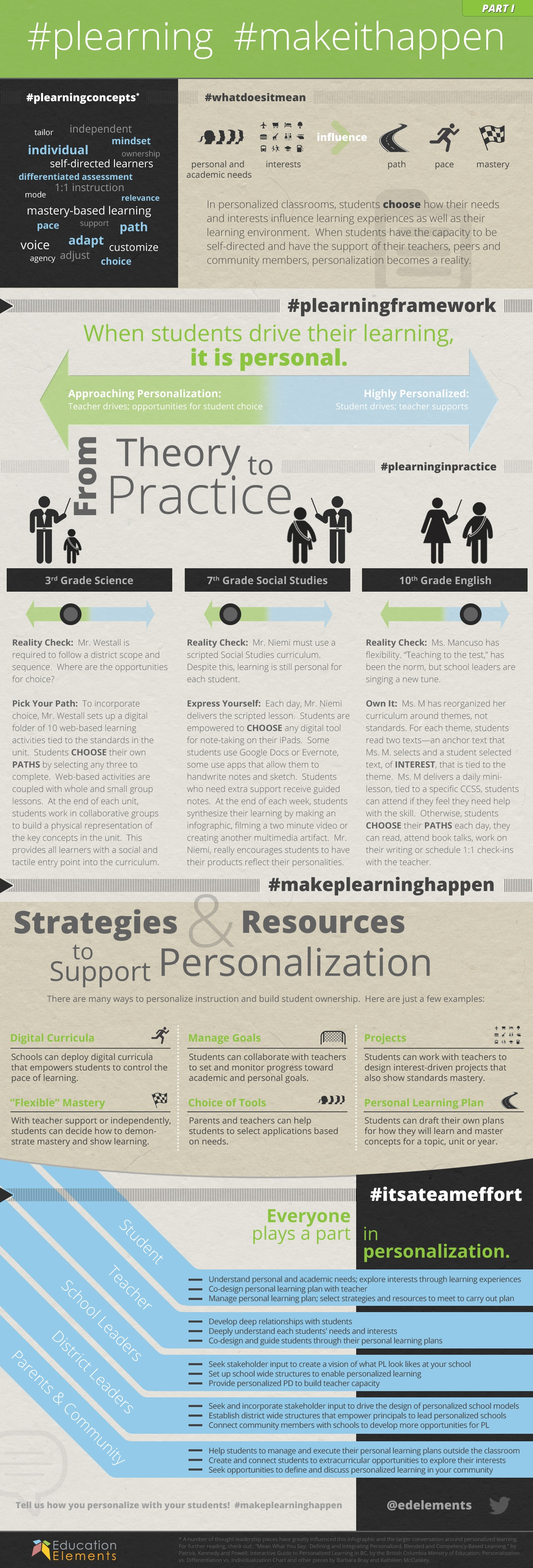 Making Personalized Learning Happen infographic