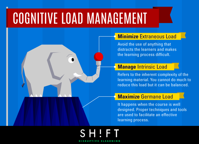 Managing Cognitive Load in eLearning Infographic