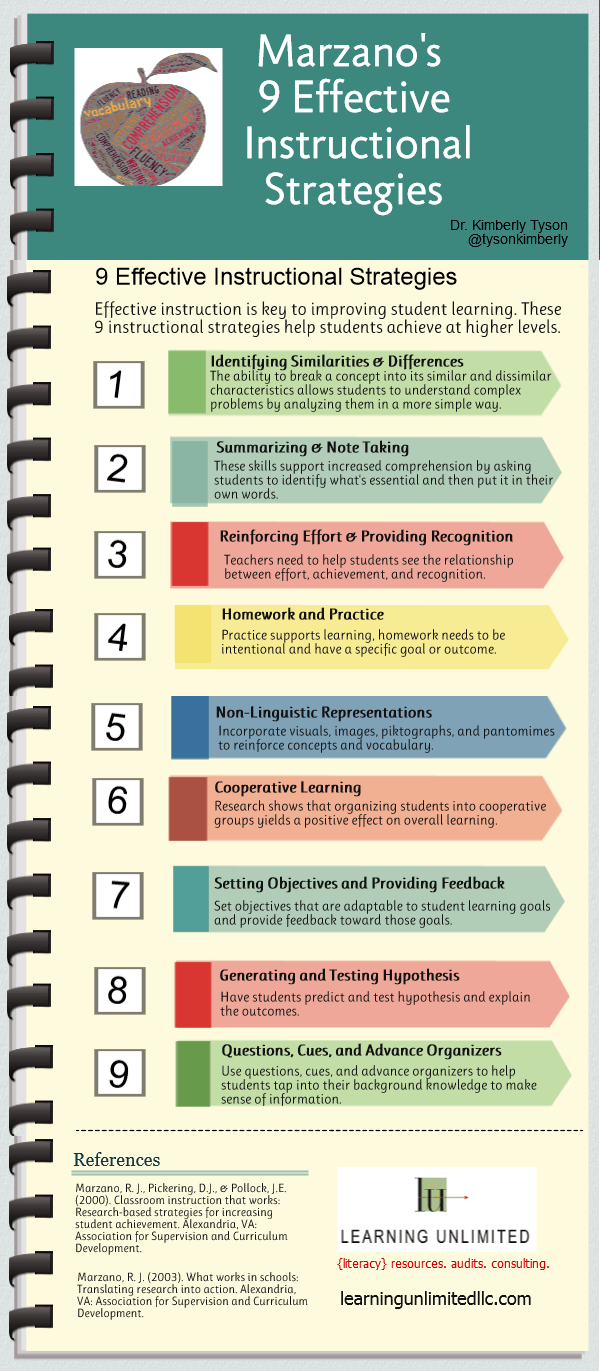 The Roberto Marzano's 9 Effective Instructional Strategies Infographic