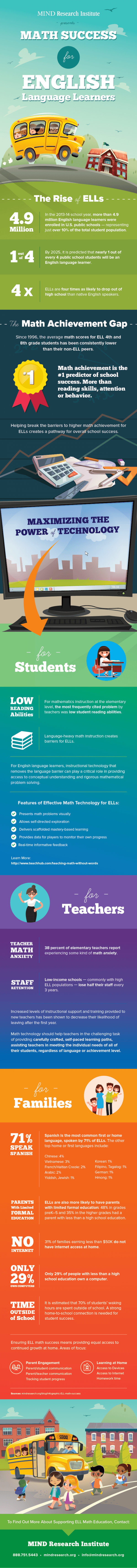 Math Success for English Language Learners Infographic