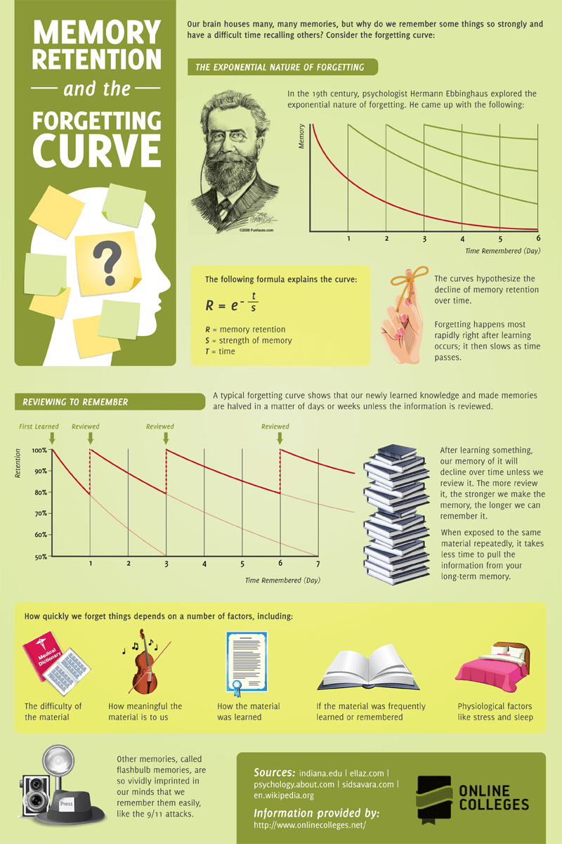 Memory Retention and the Forgetting Curve Infographic