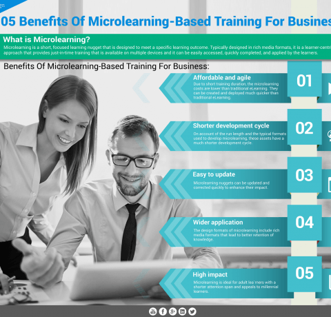 Benefits of Microlearning Based Training for Business Infographic