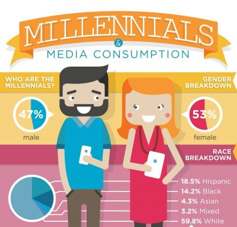 Millennials and Media Consumption Infographic