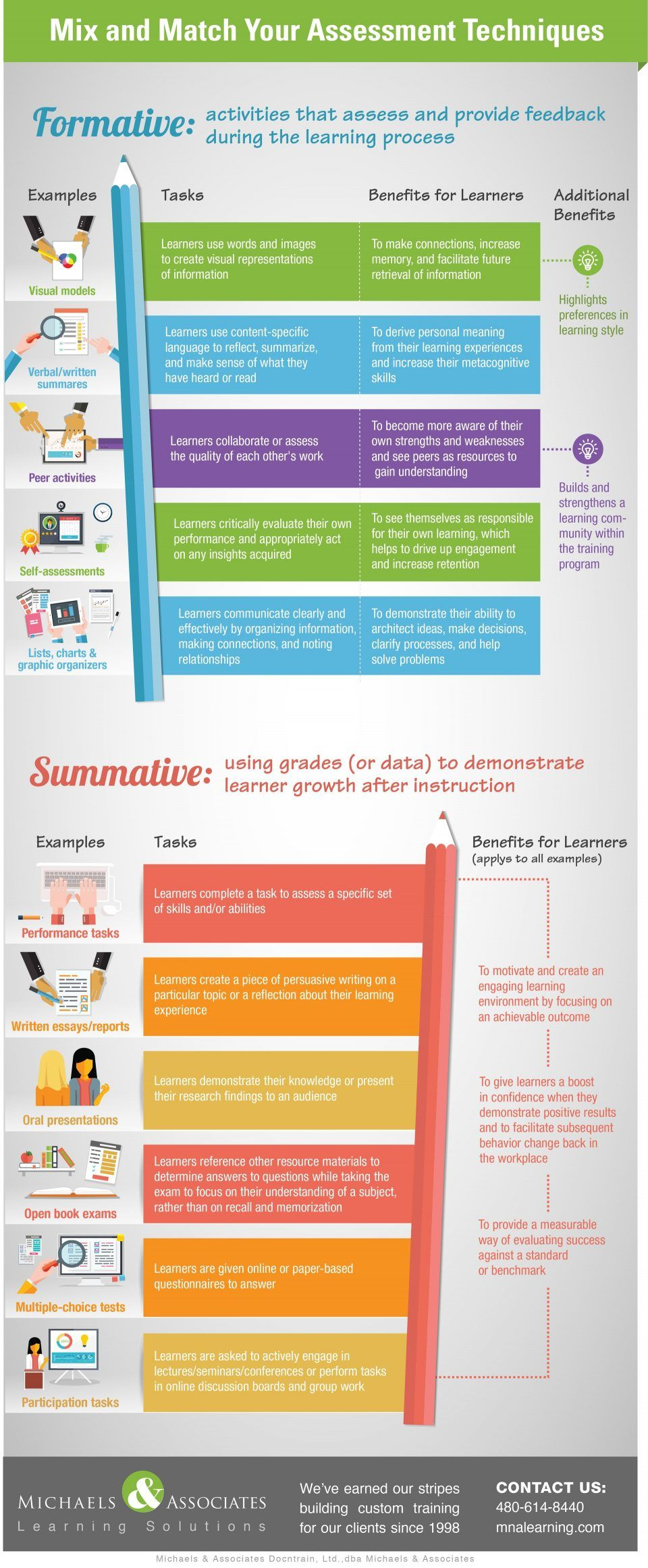 Mix & Match Your Assessment Techniques to Boost Performance Infographic