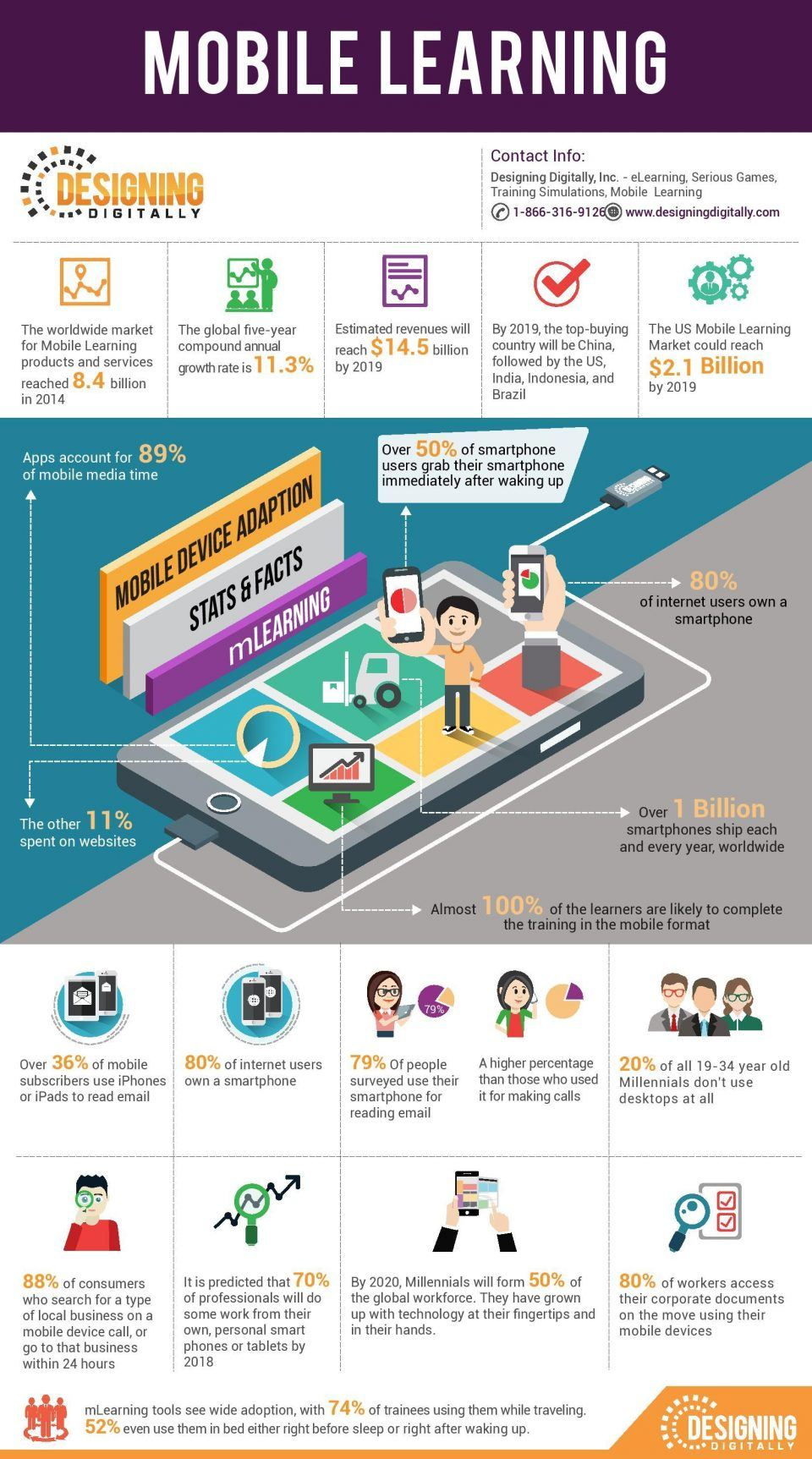 Mobile Device Adoption Stats and Facts Infographic