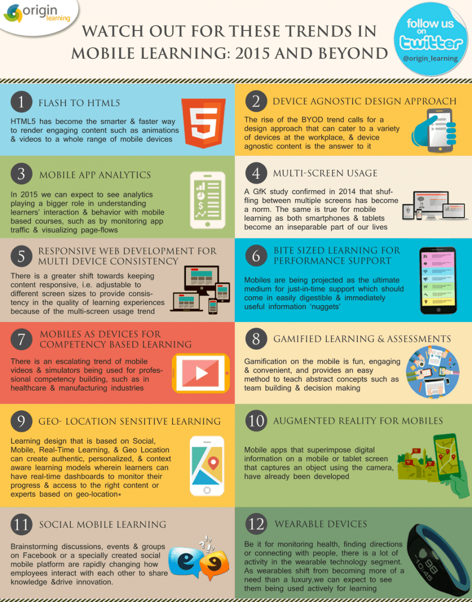 2015 Mobile Learning Trends Infographic