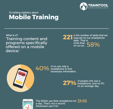 10 Striking Statistics About Mobile Training Infographic