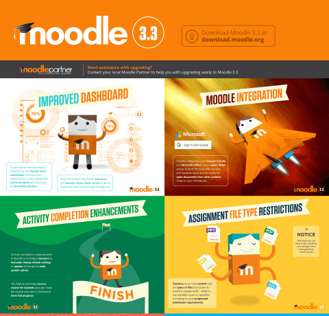 Moodle 3.3 Improvements That Empower Educators in their Online Classrooms Infographic