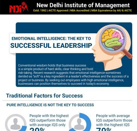 Emotional Intelligence: The Key To Successful Leadership Infographic