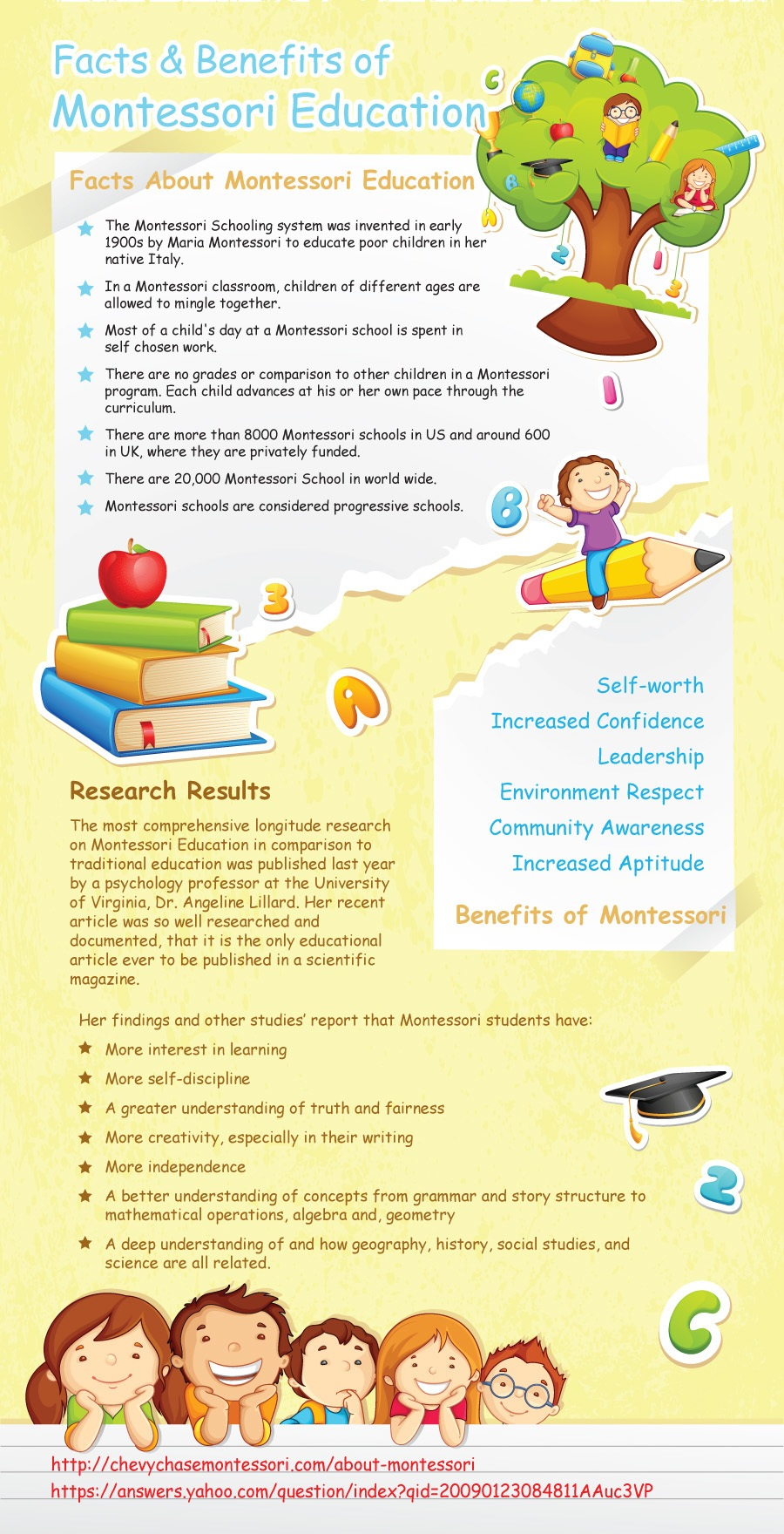 Facts and Benefits of Montessori Education Infographic