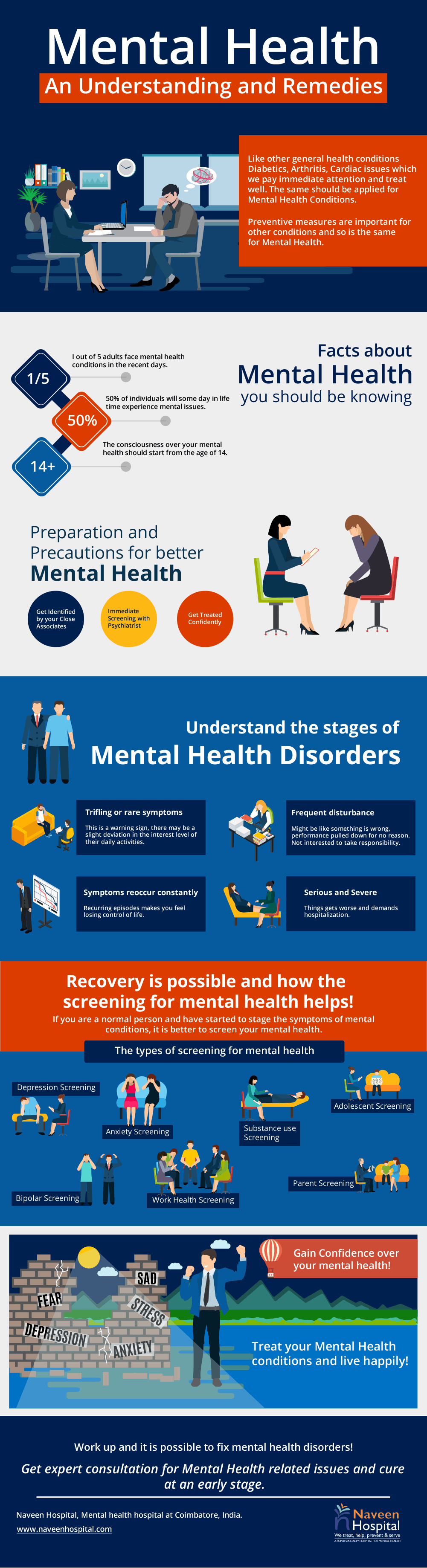 Mental Health: An Understanding and Remedies Infographic