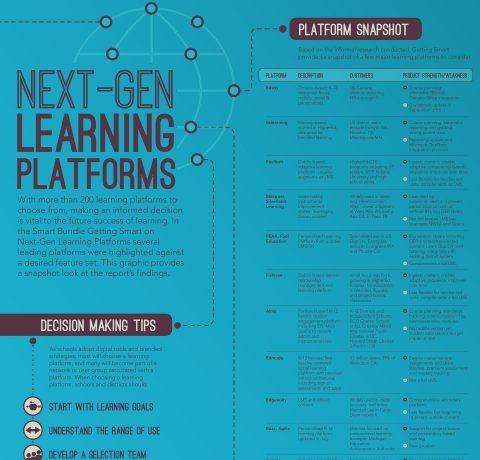 Next Generation Learning Platforms infographic