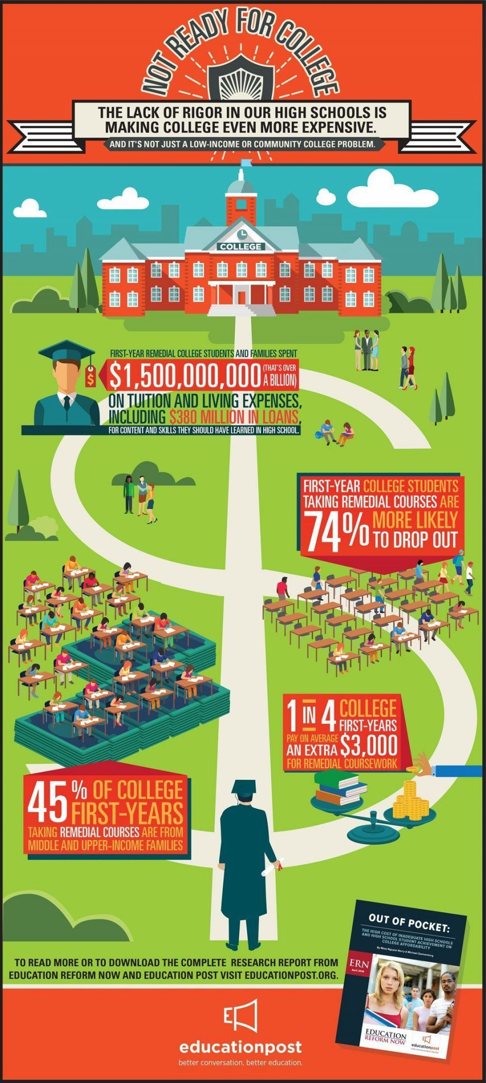 Not Ready for College Infographic - e-Learning Infographics