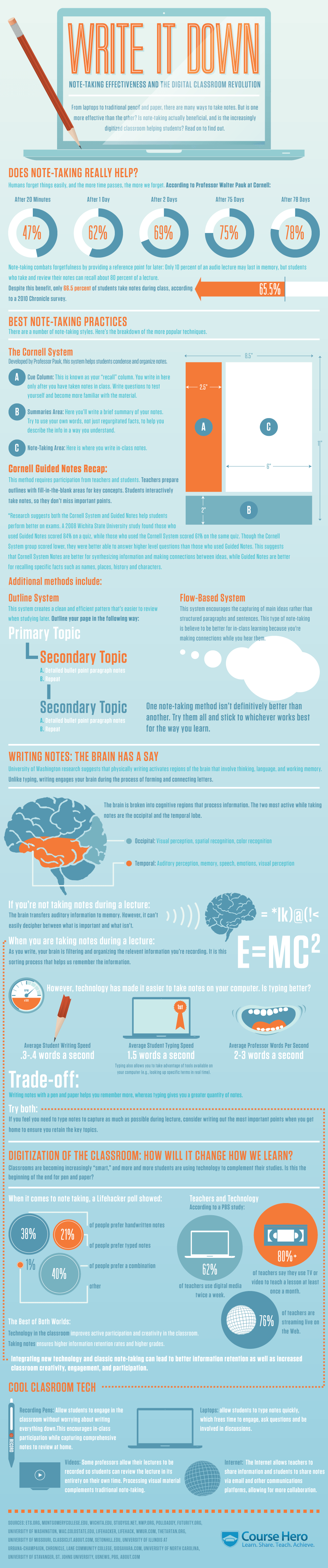 Note-taking Effectiveness in the Digital Classroom Infographic