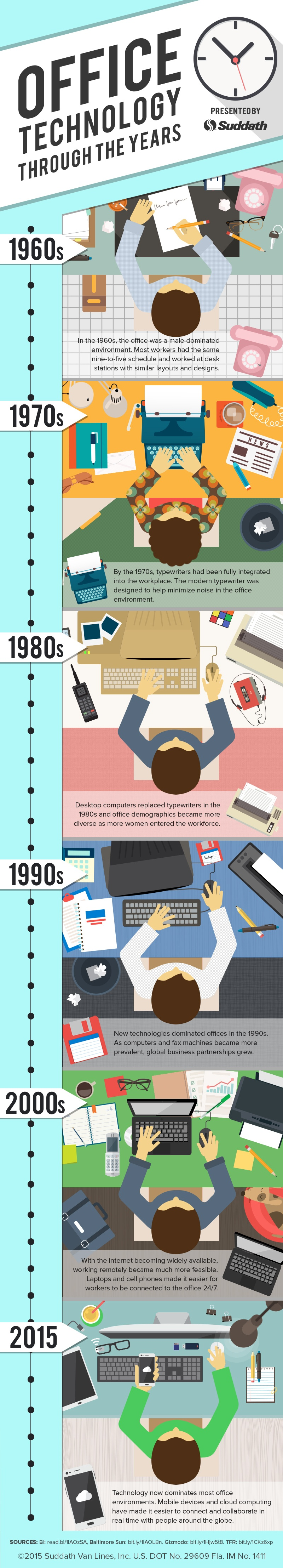 Office Technology Through the Years Infographic