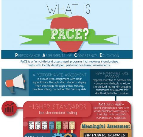 What is Performance Assessment of Competency Education (PACE) Infographic