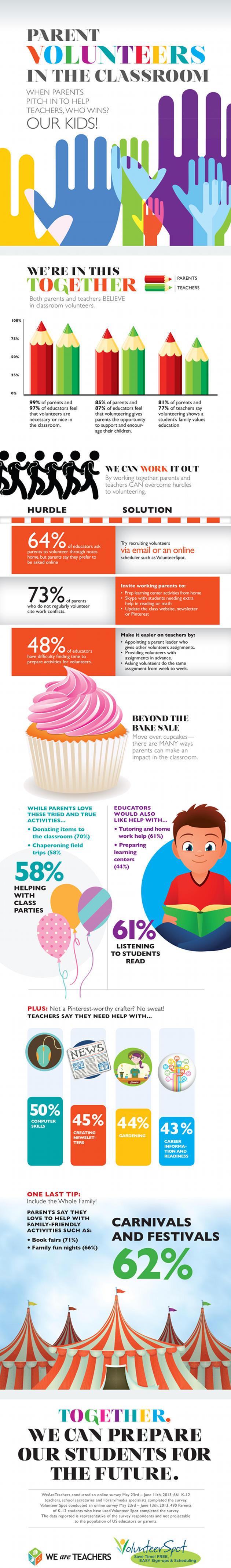 Parent Volunteers in the Classroom Infographic