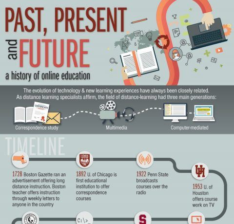 Past, Present and Future of Online Education Infographic