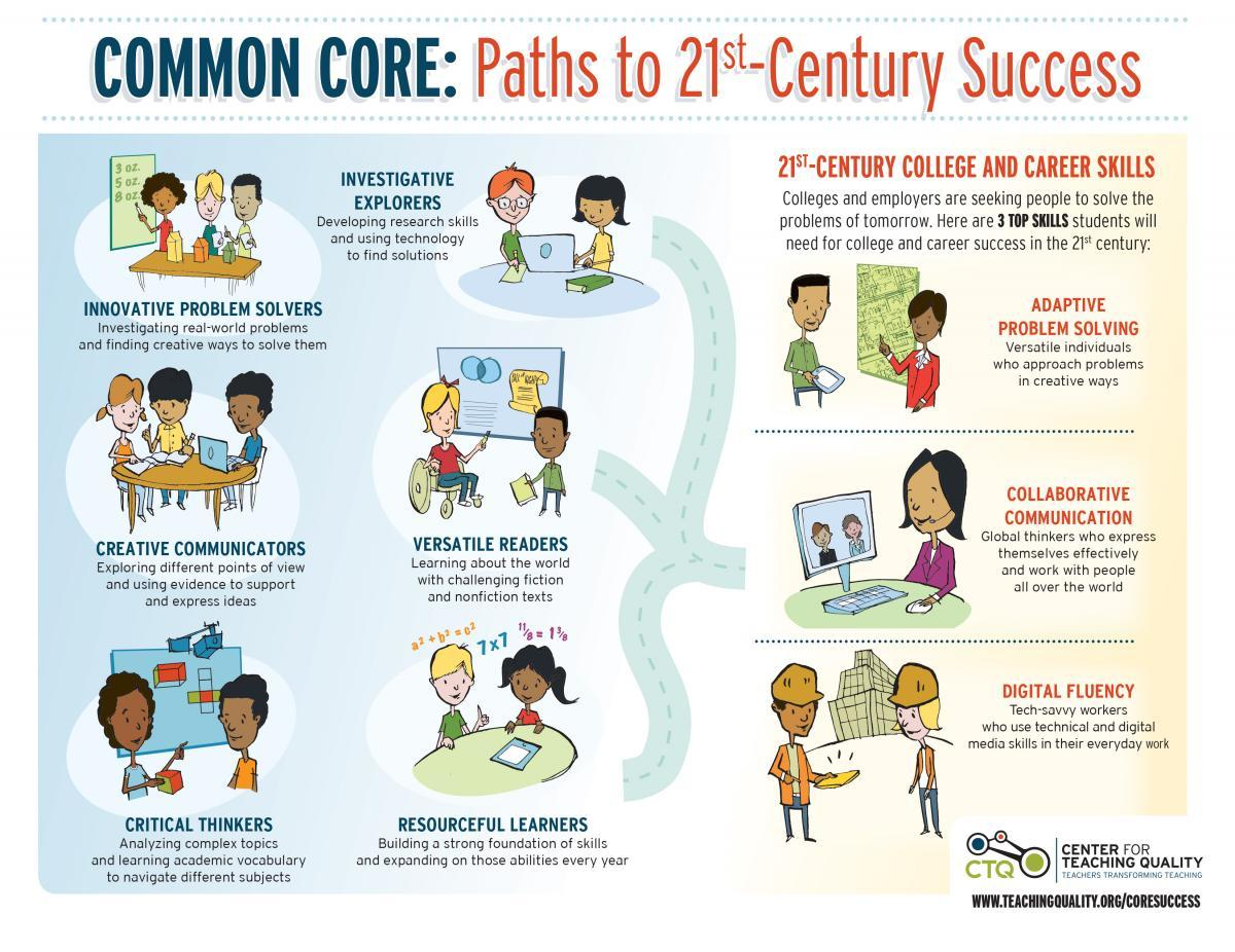 Paths to 21st-Century Success via the Common Core Infographic