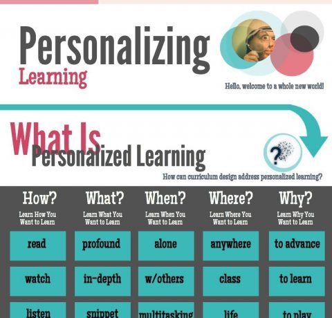 Personalizing Learning Infographic