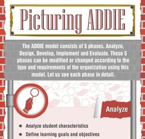 Picturing The Addie Instructional Design Model Infographic E Learning Infographics
