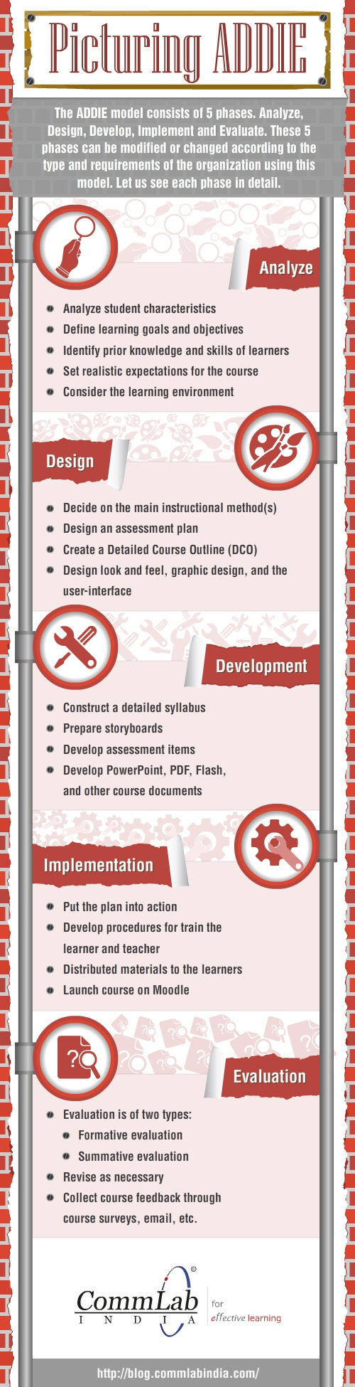 Picturing the ADDIE Instructional Design Model Infographic