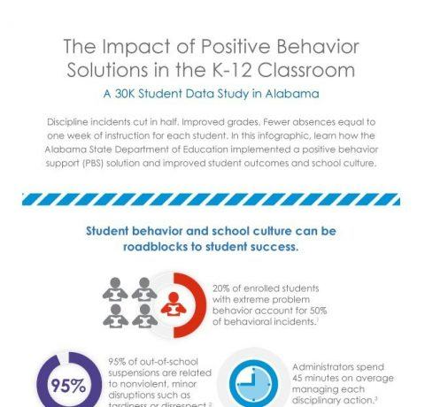 Positive Behavior Solutions in the K12 Classroom Infographic