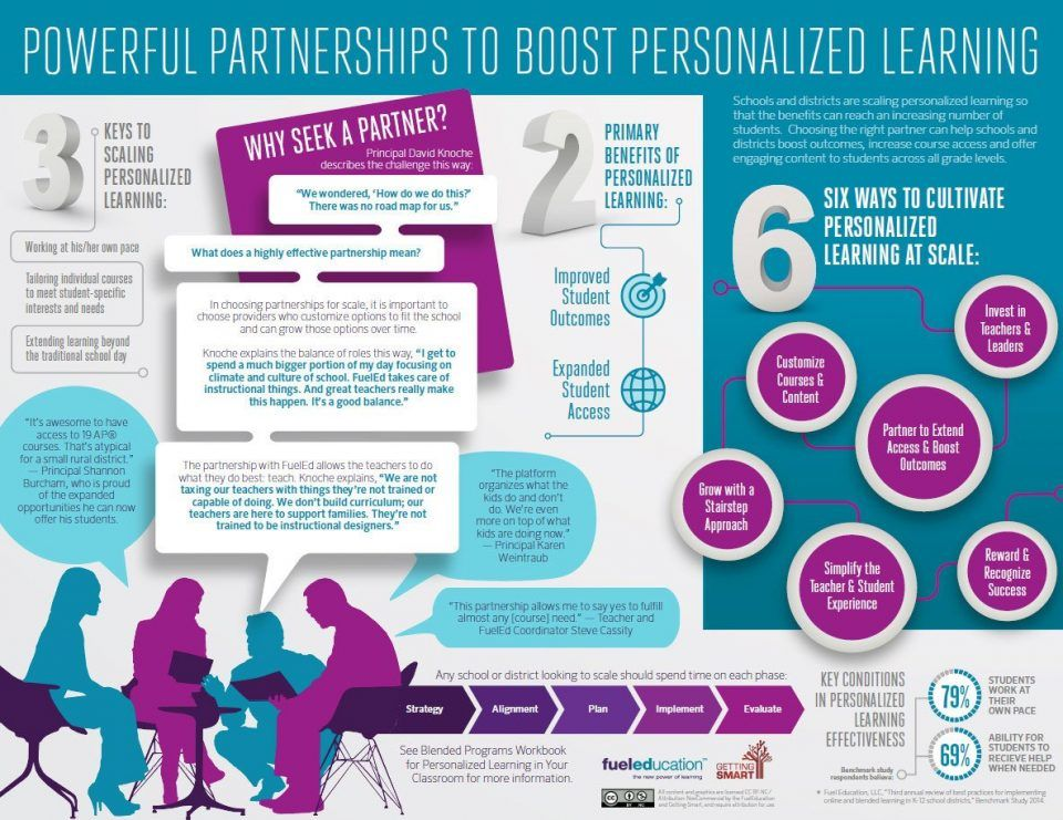 Powerful Partnerships to Boost Personalized Learning Infographic