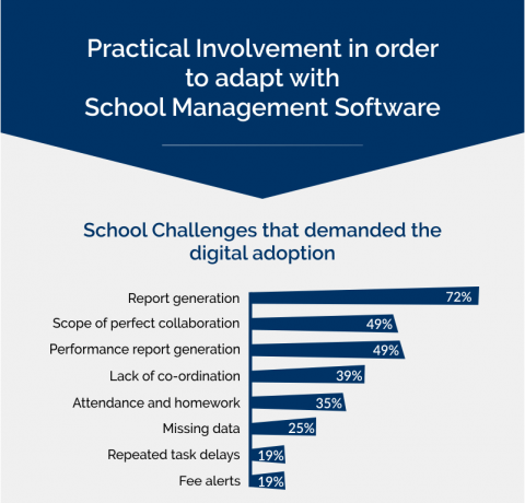 Practical Involvement to Adapt with School Management Software Infographic